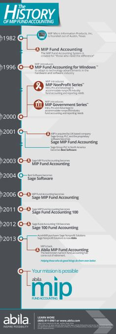 A brief history of MIP Fund Accounting