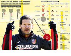 Los datos de Simeone en el Atlético - MARCA.com