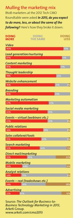 Mulling the #MarketingMix - What Do #CMO Expect to Do More or Less in 2013? [#Infographic]