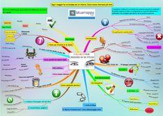 Mappe mentali: 8 esempi per sfruttarle Problem Solving, Ideas, Blog, Psicologia, Blogging, Thoughts