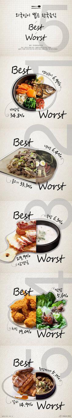 외국인이 뽑은 한식 베스트·워스트 5가지 [인포그래픽] #Food / #Infographic ⓒ 비주얼다이브 무단 복사·전재·재배포 금지 Editorial Design, Infographics, Promotion, Banner, Korean, Layout, Food, Picture Banner, Infographic
