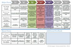 proficiency rubrics and how to bring them to life for students