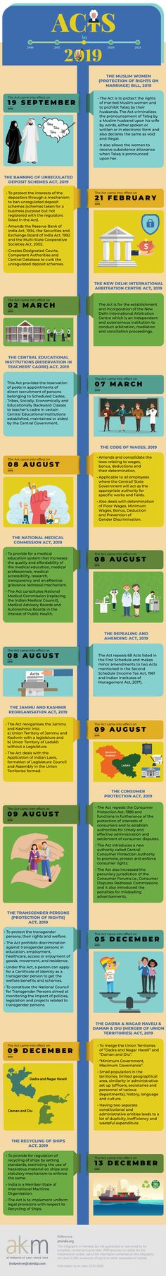 Acts in 2019 - The Law Tree Akm, In 2019, Infographics, Acting, Infographic, Info Graphics, Visual Schedules