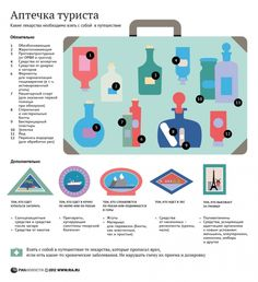 Инфографика: Аптечка туриста - важно знать каждому!   Inetrest