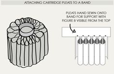 Creating Cartridge Pleats | The Cutting Class. Example of pleats hand sewn onto a waistband.