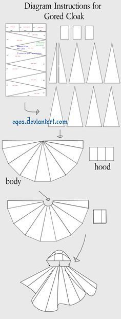 You sew all the triangles together with the points all together at the top. It will make a half circle. Cut a curve in the middle that is ab...
