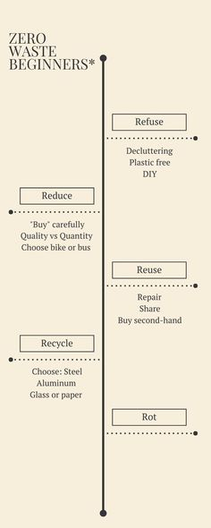 "Zero waste: a guide to the five ""Rs"" 
