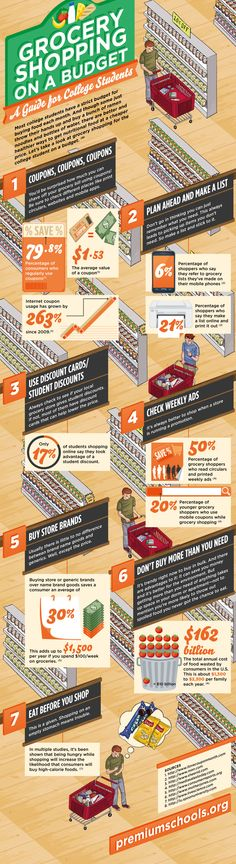 Grocery Shopping on a Budget: A Guide for College Students