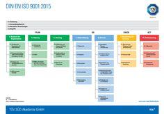 Landkarte ISO 9001:2015