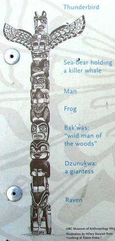 B E A Db Bb A on Tlingit Haida Animal Symbols