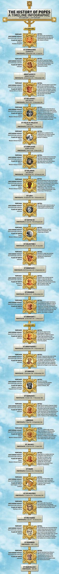 History of Popes (4th century - 5th century)