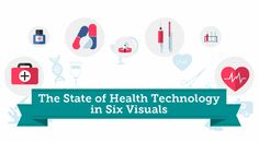 The State of Health Technology in 6 Visuals [Infographic] Technology Careers, Technology Articles, Medical Technology, Information Technology, Technology Innovations, Personalized Medicine, Medical Laboratory Science, Lab Tech, Health