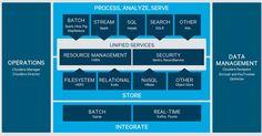 Cloudera Enterprise Bigdata - http://www.predictiveanalyticstoday.com/cloudera-enterprise-bigdata/