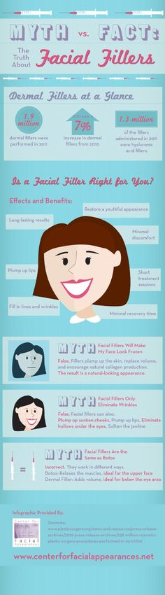 Thanks to advances is cosmetic treatment you can actually restore the youthful appearance of your skin through facial fillers. As this infographic illustrates, facial fillers can plump your skin, replace volume, and encourage your body's natural collagen production.  Source: http://www.centerforfacialappearances.net/686976/2013/04/24/myth-vs-fact-the-truth-about-facial-fillers-infographic.html