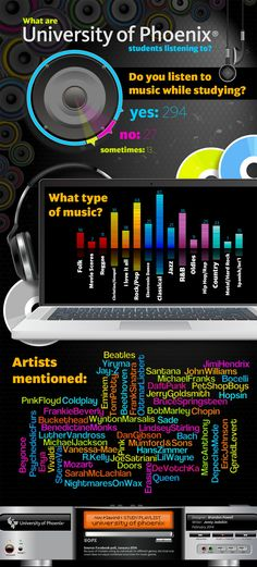 Do you listen to music while studying?    #Infographic #Music #Study #Education