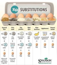 Egg substitutions