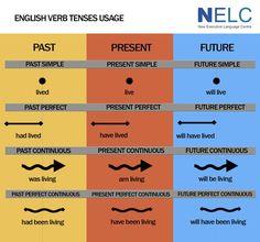 Etiqueta #Grammar en Twitter