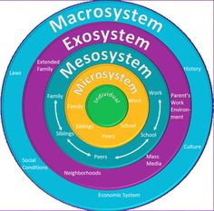 Image result for bronfenbrenner ecological model