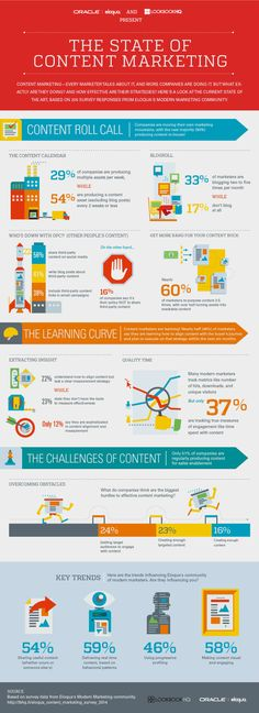Infographic: The State of Content Marketing; Rich Getting Richer