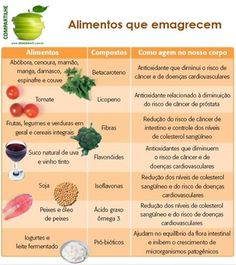 alimentos que emagrecem..... Get In Shape, Cantaloupe, Food, Spinach, Kale, Carrot, Prostate Cancer, Healthy Life, Recipes