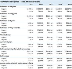 "U.S. – Mexico ""Border Adjustment"" & Its Impact on Polymer Industry – ChemPMC"