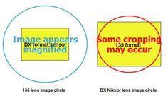difference nikon DX nikon FX cercle image capteur