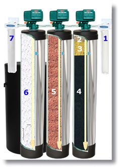 Whole House Water Filter, Water Softener, & Fluoride Removal System - Chrome