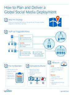 #Infographic: How to plan and deliver a global #SocialMedia deployment.  #SocialMediaMarketing