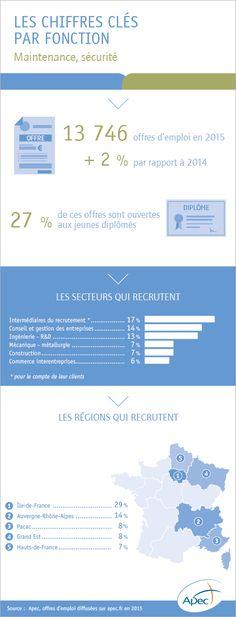 L'emploi cadre dans la fonction maintenance et sécurité - Apec.fr - Cadres