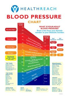 Natural Blood Pressure, Blood Pressure Chart, Healthy Blood Pressure, Blood Pressure Remedies, Lower Blood Pressure, Reduce Blood Pressure Naturally, Low Blood Pressure Symptoms, High Blood Pressure Readings, Bowel Cleanse