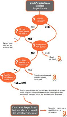 When should I publish with open access? A handy flow chart - by Mike Taylor