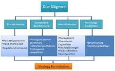 Due Diligence Checklist Diligence, Periodic Table, Image, Periodic Table Chart, Periotic Table