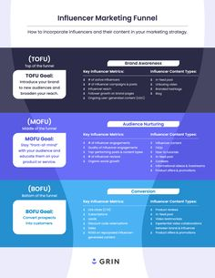 The Influencer Marketing Funnel [Infographic] Marketing Goals, Marketing Program, Online Marketing, Hacking Programs, Relationship Building, Influencer Marketing, How To Introduce Yourself, Infographic, Infographics