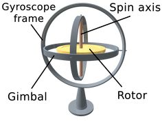 Understanding how gyroscopes work