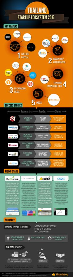 Thailand Startup Ecosystem (Half-Year Report 2013) by Thumbsup & Infographic Thailand