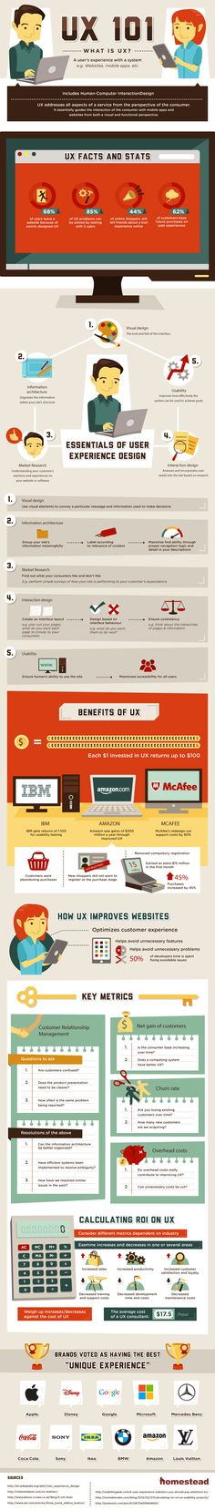 Infografik: User Expirience (UX) = ist das positive Nutzungserlebnis auf einer Website. Webdesign hat eine Aufgabe: den Nutzern helfen sich auf der Website zurecht zu finden und die wichtigen von den weniger wichtigen Dinge unterscheidbar zu machen.