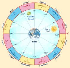 Nearly from the start, numerology was used so as to investigate the capacity for compatibility to get a long-term basis. Additionally, numerology has additionally been applied to be able to find issues in a present relationship and ga Career Astrology, Astrology Signs, Astrology Chart, Vedic Astrology, Zodiac Signs, Numerology Calculation, Numerology Chart, Leadership Personality, Hindu Worship