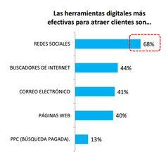Perú, herramientas digitales más efectivas para atraer clientes