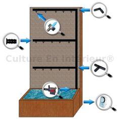 kit d'irrigation de mur végétal, sur culture-en-interieur.fr 69 e