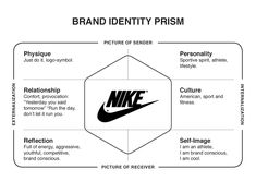 Nike - Brand Identity Prism