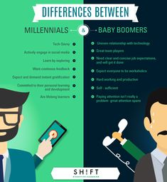 The Typical Millennial Learner Infographic - http://elearninginfographics.com/typical-millennial-learner-infographic/