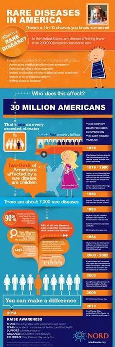 Rare Diseases in America (infographic) #RareDisease #RarePOV