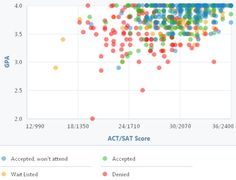 What Test Scores and GPA Do You Need to Be Admitted to Emory University?: Emory GPA, SAT and ACT Graph