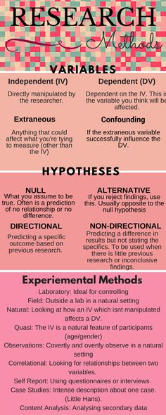 Psychology — iteachpsych:  The basics of Research Methods....