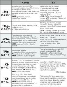 Healthcarehacker Electrolyte Imbalances Symptoms Causes