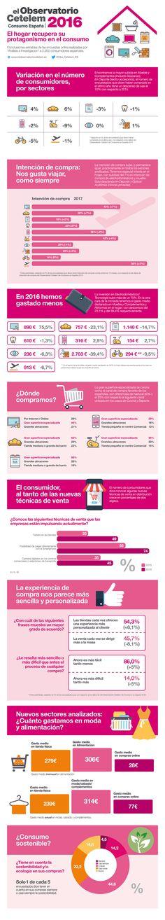 81db00912c Observatorio Cetelem de Consumo en España 2016. Infografía con algunos de  los datos contenidos en este informe sobre hábitos de compra de los  consumidores ...