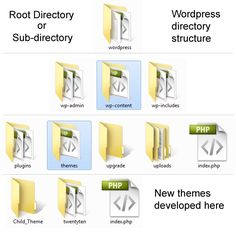 WordPress: How to Create a Directory within the Uploads Folder
