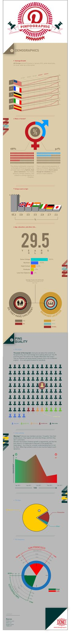 Pinterest Demographics #infographic (repinned by @ricardollera)