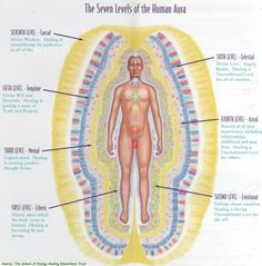 The Aura Explained In Depth