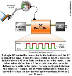 The Basic elements of a DC Electric Car - Motor, Controller, Batteries, and throttle Potentiometer